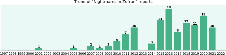 Could Zofran cause Nightmares?