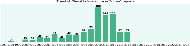 Could Zofran cause Renal failure acute?