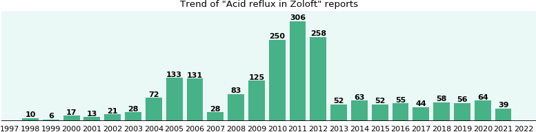 Could Zoloft cause Acid reflux?