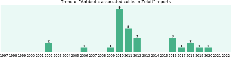 Could Zoloft cause Antibiotic associated colitis?