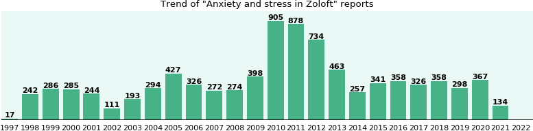 Could Zoloft cause Anxiety and stress?