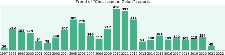 Could Zoloft cause Chest pain?