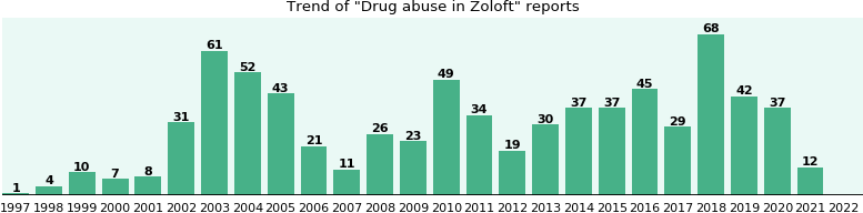 Could Zoloft cause Drug abuse?