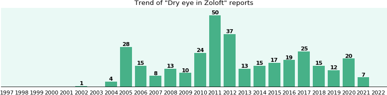 Could Zoloft cause Dry eye?