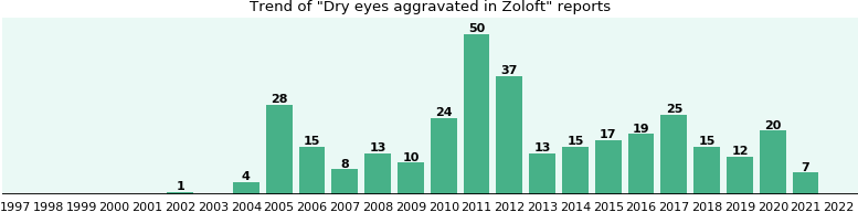 Could Zoloft cause Dry eyes aggravated?