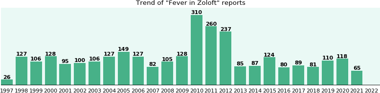 Could Zoloft cause Fever?