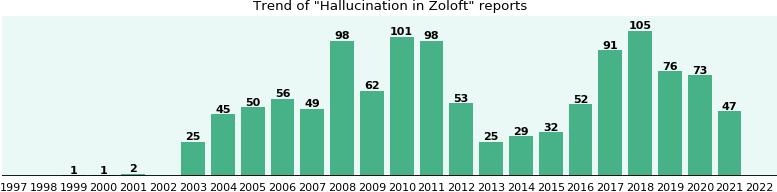 Could Zoloft cause Hallucination?