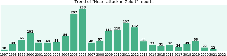Could Zoloft cause Heart attack?