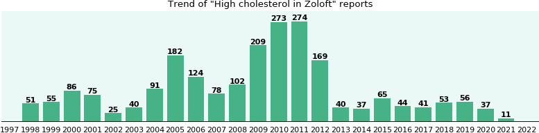 Could Zoloft cause High cholesterol?