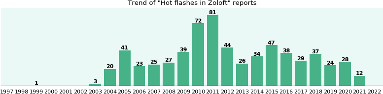 Could Zoloft cause Hot flashes?