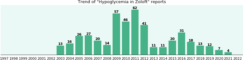 Could Zoloft cause Hypoglycemia?