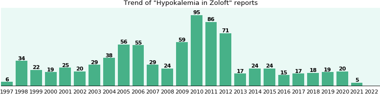 Could Zoloft cause Hypokalemia?