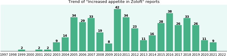 Could Zoloft cause Increased appetite?