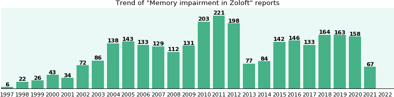 Could Zoloft cause Memory impairment?