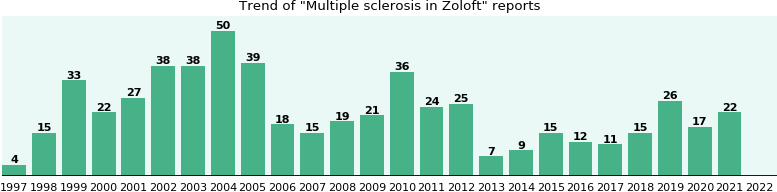 Could Zoloft cause Multiple sclerosis?