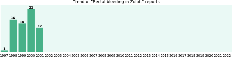 Could Zoloft cause Rectal bleeding?