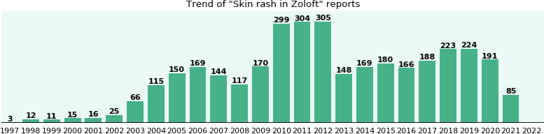 Could Zoloft cause Skin rash?
