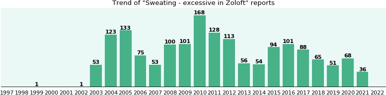 Could Zoloft cause Sweating - excessive?
