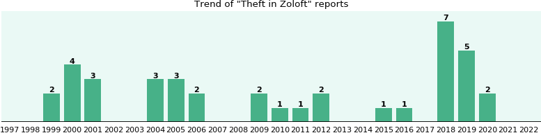 Could Zoloft cause Theft?