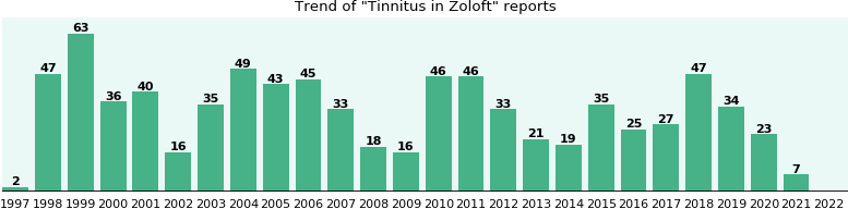 Could Zoloft cause Tinnitus?