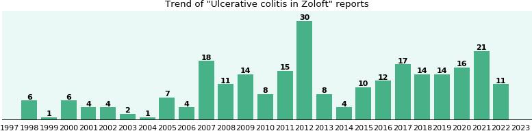 does zoloft help ulcerative colitis