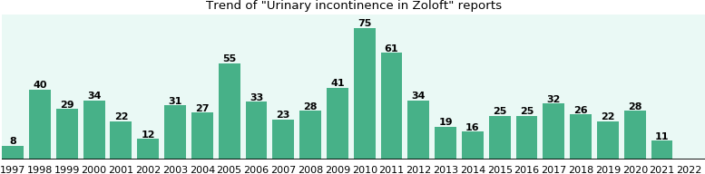 Could Zoloft cause Urinary incontinence?