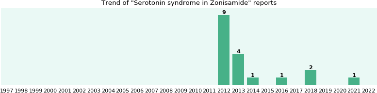 Could Zonisamide cause Serotonin syndrome?