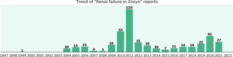 Could Zosyn cause Renal failure?
