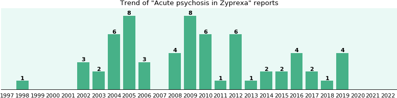 Could Zyprexa cause Acute psychosis?