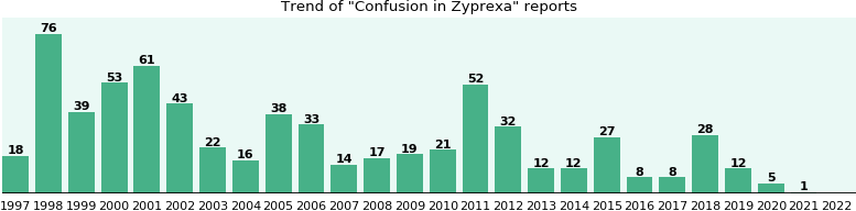 Could Zyprexa cause Confusion?
