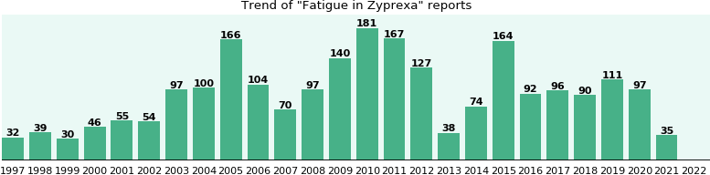 Could Zyprexa cause Fatigue?