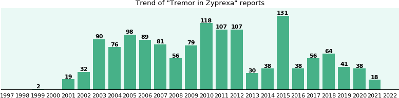 Could Zyprexa cause Tremor?