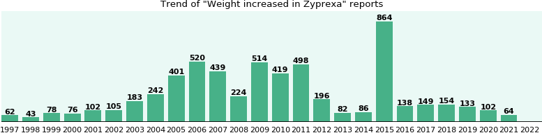 Could Zyprexa cause Weight increased?