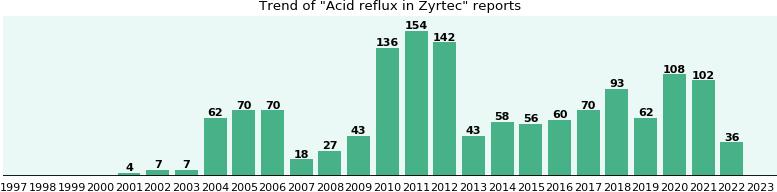 Cetirizine Acid Reflux
