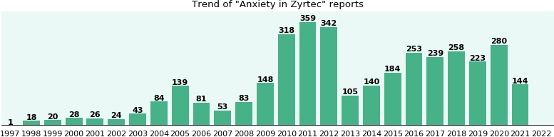 Could Zyrtec cause Anxiety?