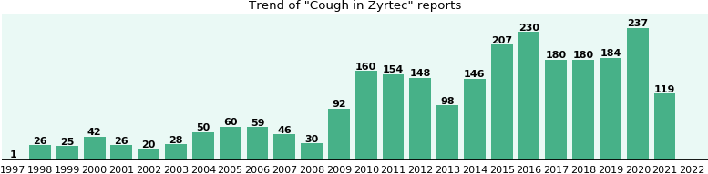 Could Zyrtec cause Cough?