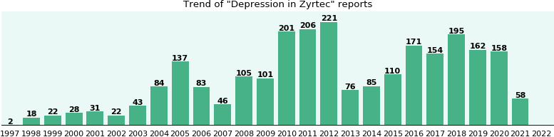 Could Zyrtec cause Depression?