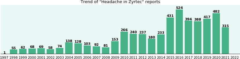 Could Zyrtec cause Headache?