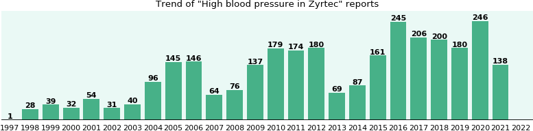 Could Zyrtec cause High blood pressure?