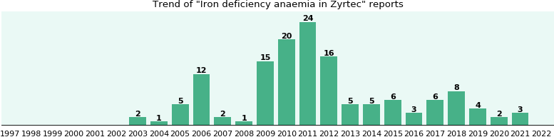 Could Zyrtec cause Iron deficiency anaemia?