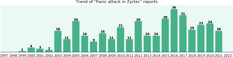 Could Zyrtec cause Panic attack?
