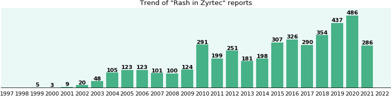 Could Zyrtec cause Rash?