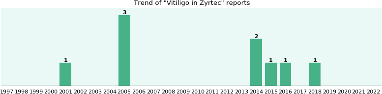 Could Zyrtec cause Vitiligo?