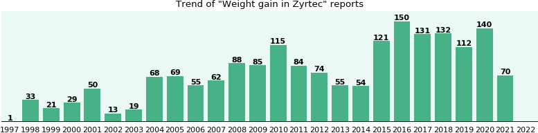 Could Zyrtec cause Weight gain?