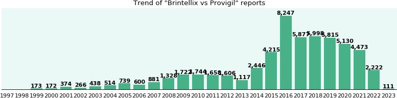 Brintellix vs. Provigil: side effect and effectiveness ...