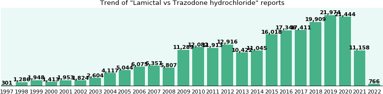 Lamictal vs Trazodone hydrochloride drug comparison reports.
